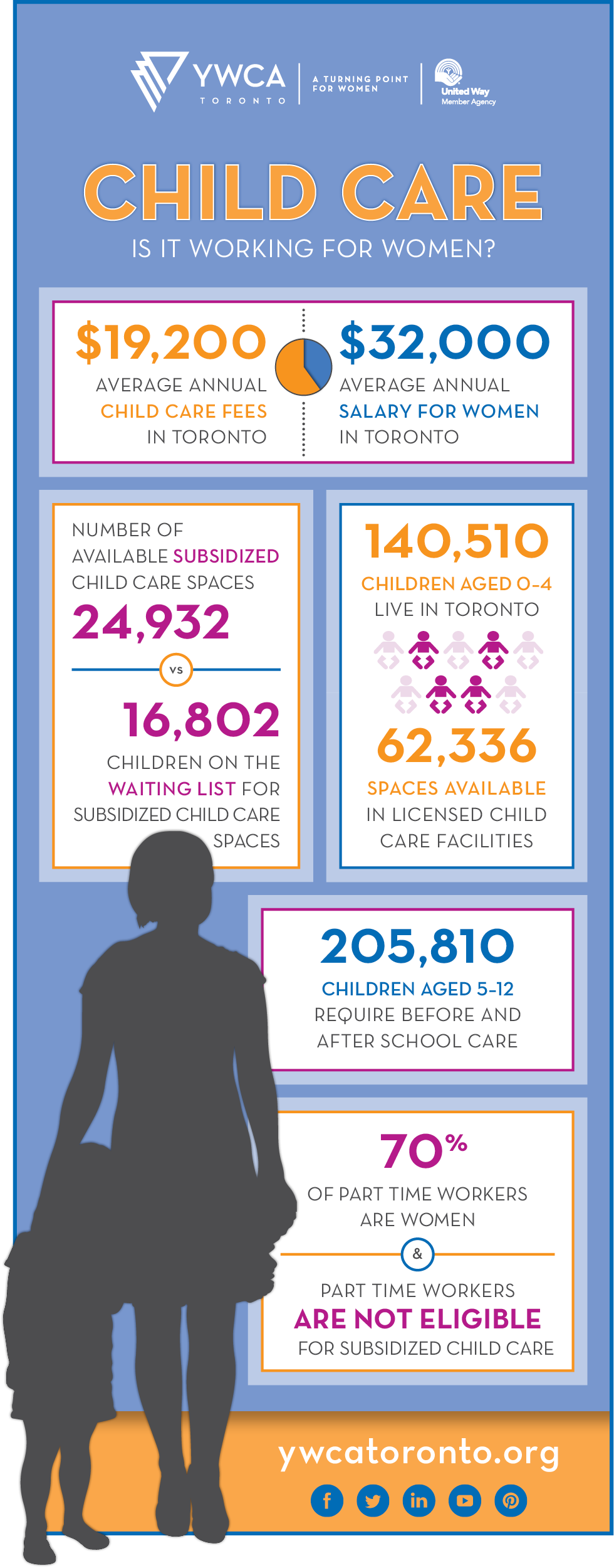 Infographic_ChildCare